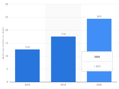 Projected size of the global market for RFID tags from 2016 to 2020